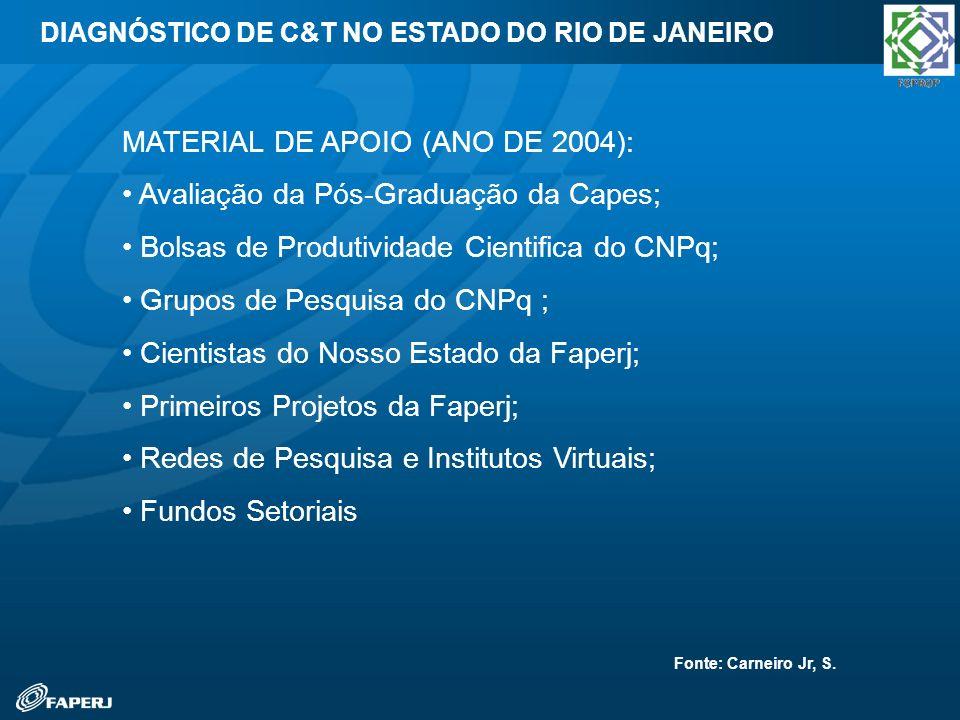 MATERIAL DE APOIO (ANO DE 2004): Avaliação da Pós-Graduação da Capes; Bolsas de Produtividade Cientifica do CNPq; Grupos de Pesquisa do CNPq ; Cientis