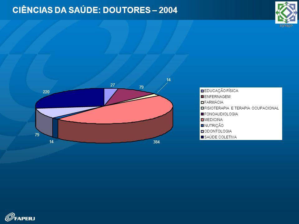 CIÊNCIAS DA SAÚDE: DOUTORES – 2004 27 79 14 384 14 79 220 EDUCAÇÃO FÍSICA ENFERNAGEM FARMÁCIA FISIOTERAPIA E TERAPIA OCUPACIONAL FONOAUDIOLOGIA MEDICI
