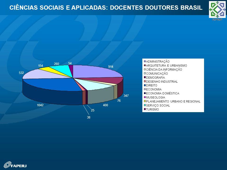 CIÊNCIAS SOCIAIS E APLICADAS: DOCENTES DOUTORES BRASIL 914 347 76 400 25 38 1042 532 154 260 54 ADMINISTRAÇÃO ARQUITETURA E URBANISMO CIÊNCIA DA INFOR