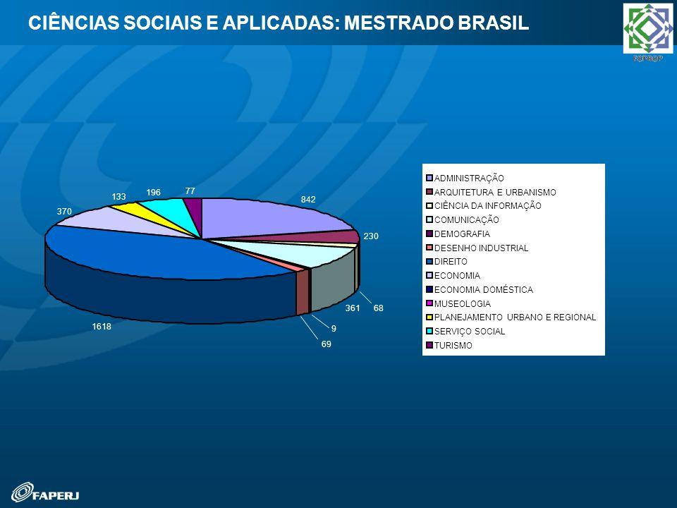 CIÊNCIAS SOCIAIS E APLICADAS: MESTRADO BRASIL 842 230 68 361 9 69 1618 370 133 196 77 ADMINISTRAÇÃO ARQUITETURA E URBANISMO CIÊNCIA DA INFORMAÇÃO COMU