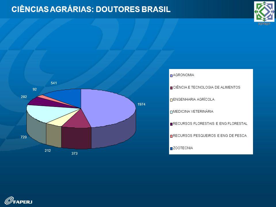 CIÊNCIAS AGRÁRIAS: DOUTORES BRASIL 1974 373 212 720 282 92 541 AGRONOMIA CIÊNCIA E TECNOLOGIA DE ALIMENTOS ENGENHARIA AGRÍCOLA MEDICINA VETERINÁRIA RE
