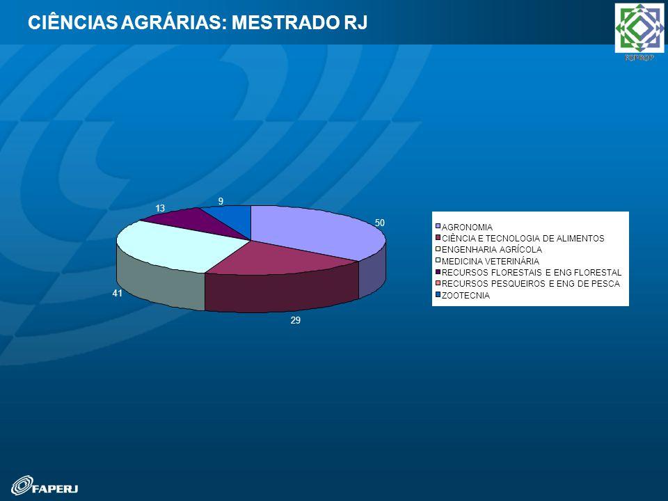 CIÊNCIAS AGRÁRIAS: MESTRADO RJ 50 29 41 13 9 AGRONOMIA CIÊNCIA E TECNOLOGIA DE ALIMENTOS ENGENHARIA AGRÍCOLA MEDICINA VETERINÁRIA RECURSOS FLORESTAIS