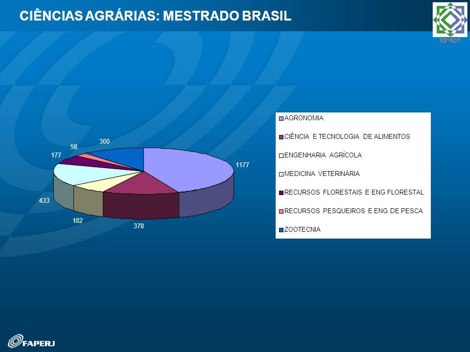 CIÊNCIAS AGRÁRIAS: MESTRADO BRASIL 1177 378 182 433 177 58 300 AGRONOMIA CIÊNCIA E TECNOLOGIA DE ALIMENTOS ENGENHARIA AGRÍCOLA MEDICINA VETERINÁRIA RE