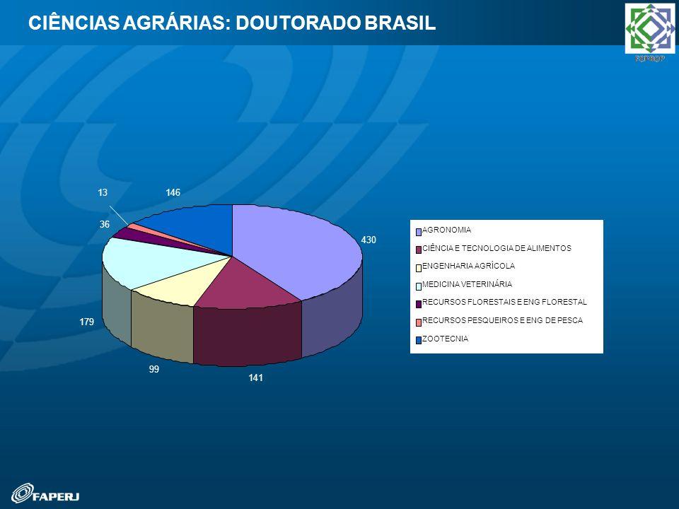 CIÊNCIAS AGRÁRIAS: DOUTORADO BRASIL 430 141 99 179 36 13146 AGRONOMIA CIÊNCIA E TECNOLOGIA DE ALIMENTOS ENGENHARIA AGRÍCOLA MEDICINA VETERINÁRIA RECUR