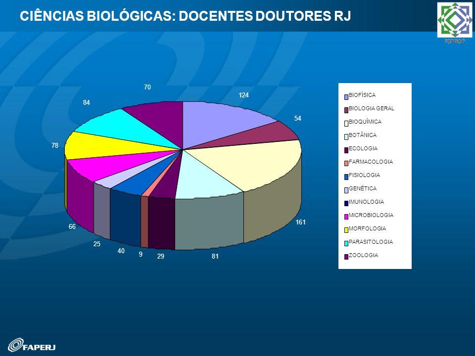 CIÊNCIAS BIOLÓGICAS: DOCENTES DOUTORES RJ 124 54 161 8129 9 40 25 66 78 84 70 BIOFÍSICA BIOLOGIA GERAL BIOQUÍMICA BOTÂNICA ECOLOGIA FARMACOLOGIA FISIO