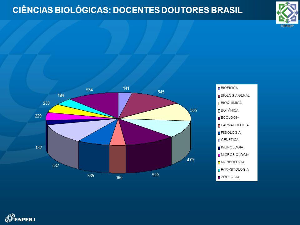 CIÊNCIAS BIOLÓGICAS: DOCENTES DOUTORES BRASIL 141 545 505 479 520 160 335 537 132 229 233 184 534 BIOFÍSICA BIOLOGIA GERAL BIOQUÍMICA BOTÂNICA ECOLOGI