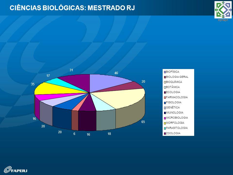 CIÊNCIAS BIOLÓGICAS: MESTRADO RJ 46 20 65 18 16 6 20 16 35 17 31 BIOFÍSICA BIOLOGIA GERAL BIOQUÍMICA BOTÂNICA ECOLOGIA FARMACOLOGIA FISIOLOGIA GENÉTIC