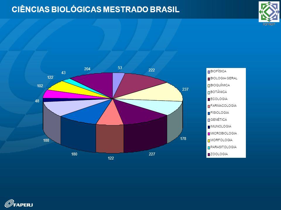 CIÊNCIAS BIOLÓGICAS MESTRADO BRASIL 53 222 237 178 227 122 180 188 48 102 122 43 204 BIOFÍSICA BIOLOGIA GERAL BIOQUÍMICA BOTÂNICA ECOLOGIA FARMACOLOGI
