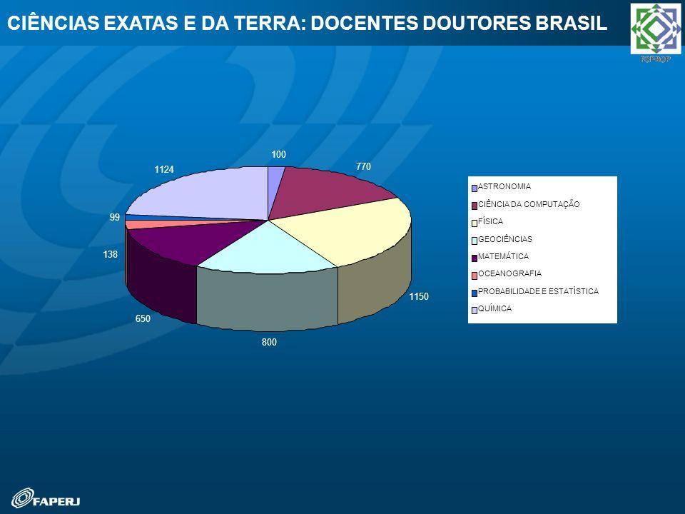 CIÊNCIAS EXATAS E DA TERRA: DOCENTES DOUTORES BRASIL 100 770 1150 800 650 138 99 1124 ASTRONOMIA CIÊNCIA DA COMPUTAÇÃO FÍSICA GEOCIÊNCIAS MATEMÁTICA O