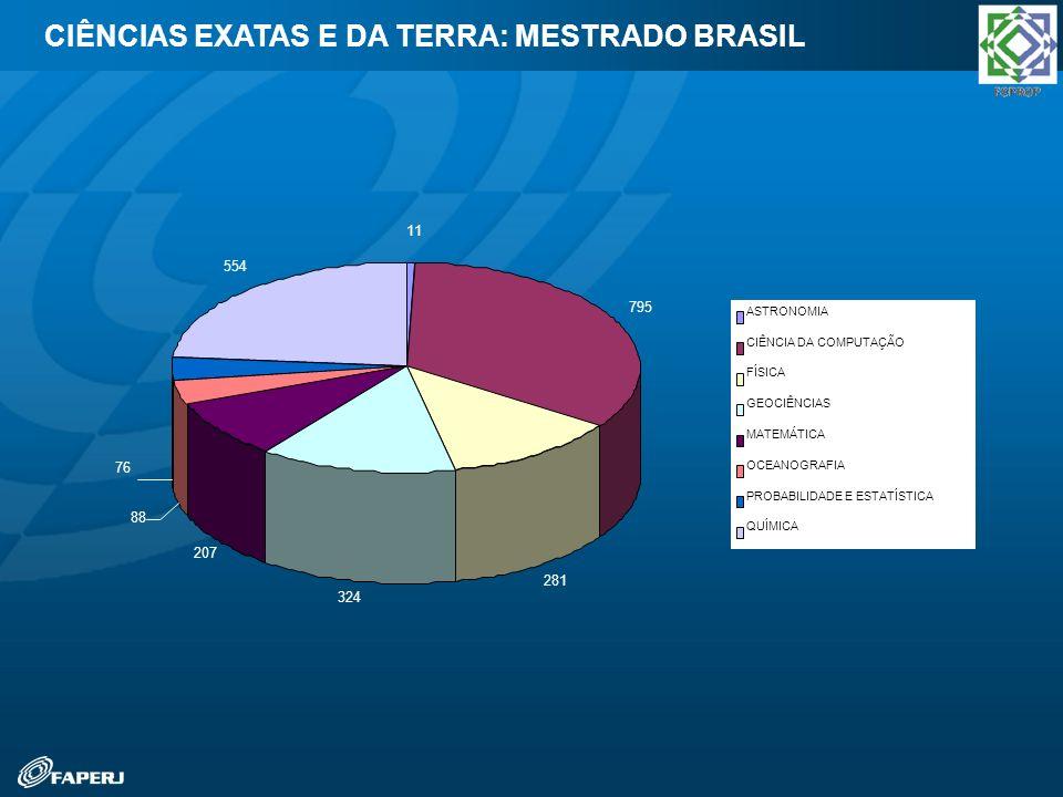 CIÊNCIAS EXATAS E DA TERRA: MESTRADO BRASIL 11 795 281 324 207 88 76 554 ASTRONOMIA CIÊNCIA DA COMPUTAÇÃO FÍSICA GEOCIÊNCIAS MATEMÁTICA OCEANOGRAFIA P