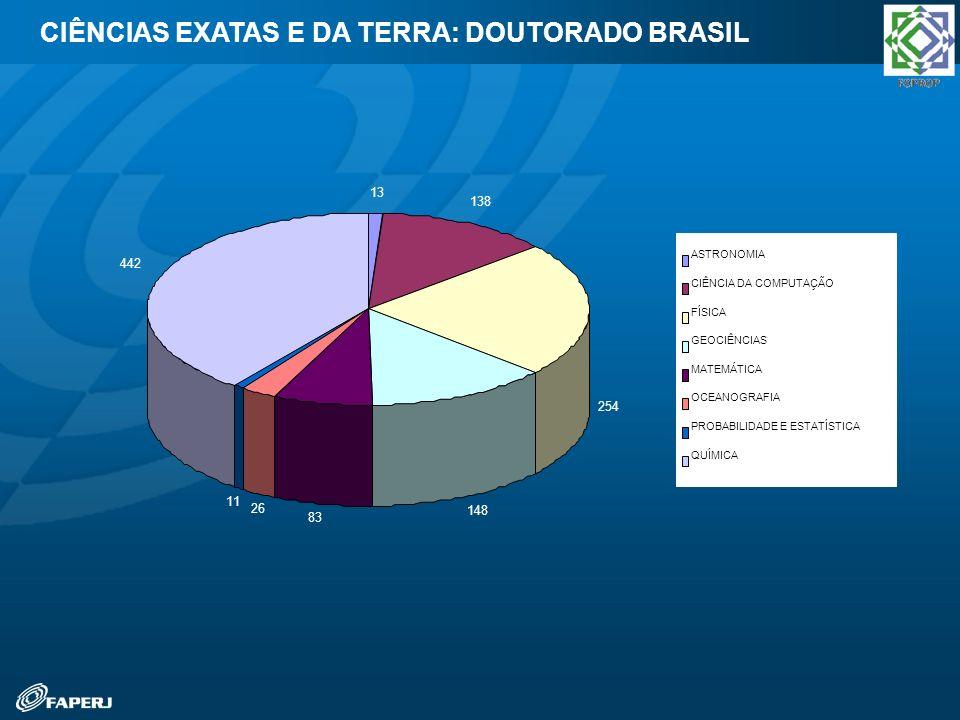 CIÊNCIAS EXATAS E DA TERRA: DOUTORADO BRASIL 13 138 254 148 83 26 11 442 ASTRONOMIA CIÊNCIA DA COMPUTAÇÃO FÍSICA GEOCIÊNCIAS MATEMÁTICA OCEANOGRAFIA P