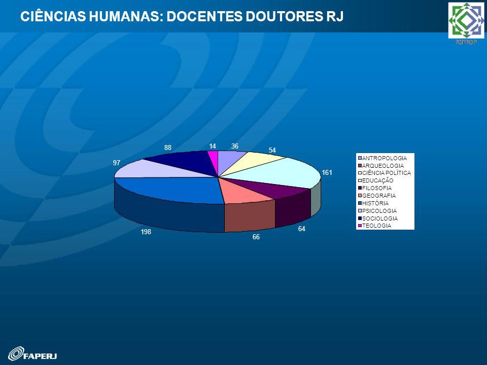 CIÊNCIAS HUMANAS: DOCENTES DOUTORES RJ 36 54 161 64 66 198 97 88 14 ANTROPOLOGIA ARQUEOLOGIA CIÊNCIA POLÍTICA EDUCAÇÃO FILOSOFIA GEOGRAFIA HISTÓRIA PS