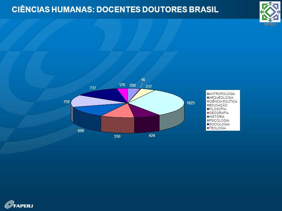 CIÊNCIAS HUMANAS: DOCENTES DOUTORES BRASIL 208 16 237 1825 424 550 698 759 737 176 ANTROPOLOGIA ARQUEOLOGIA CIÊNCIA POLÍTICA EDUCAÇÃO FILOSOFIA GEOGRA