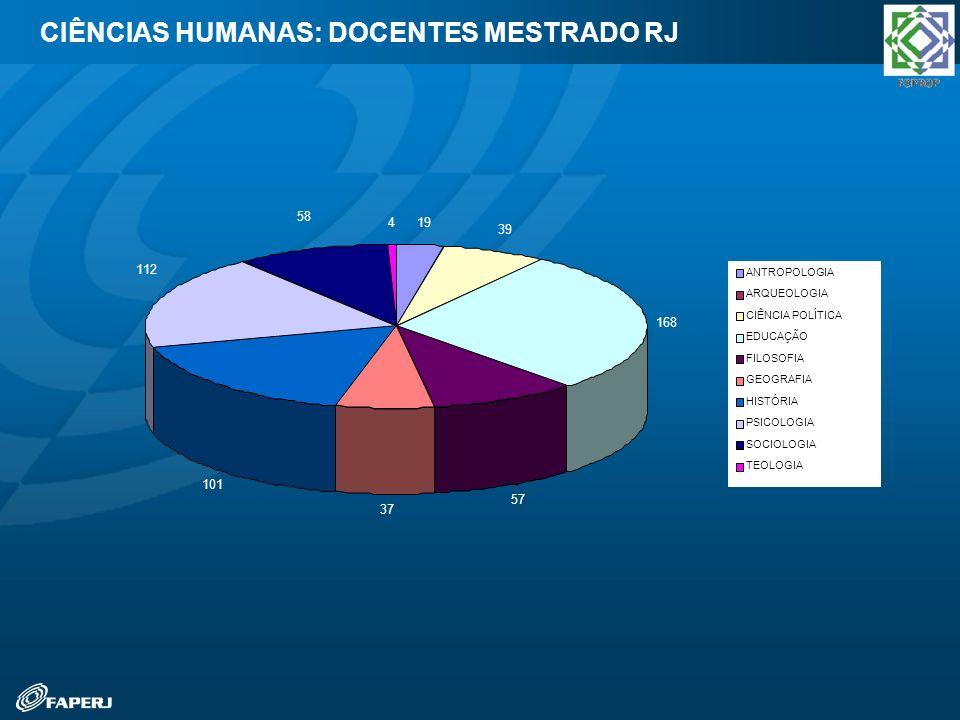 CIÊNCIAS HUMANAS: DOCENTES MESTRADO RJ 19 39 168 57 37 101 112 58 4 ANTROPOLOGIA ARQUEOLOGIA CIÊNCIA POLÍTICA EDUCAÇÃO FILOSOFIA GEOGRAFIA HISTÓRIA PS
