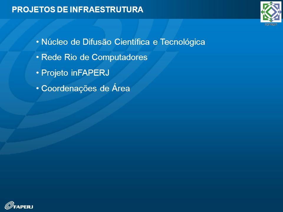 Núcleo de Difusão Científica e Tecnológica Rede Rio de Computadores Projeto inFAPERJ Coordenações de Área PROJETOS DE INFRAESTRUTURA