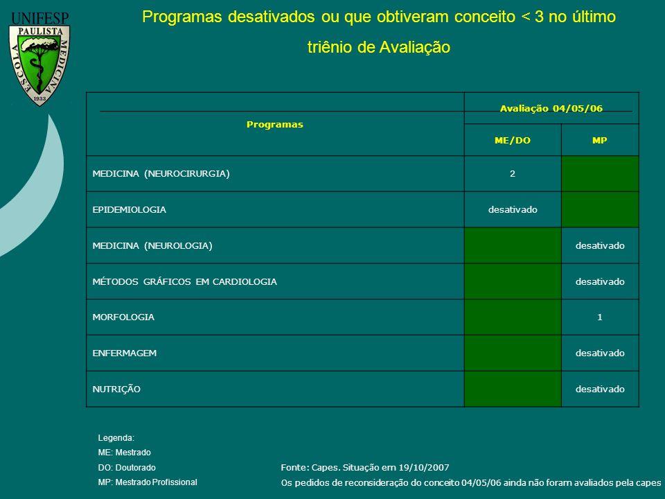 Fonte: Capes. Situação em 19/10/2007 Os pedidos de reconsideração do conceito 04/05/06 ainda não foram avaliados pela capes Programas desativados ou q