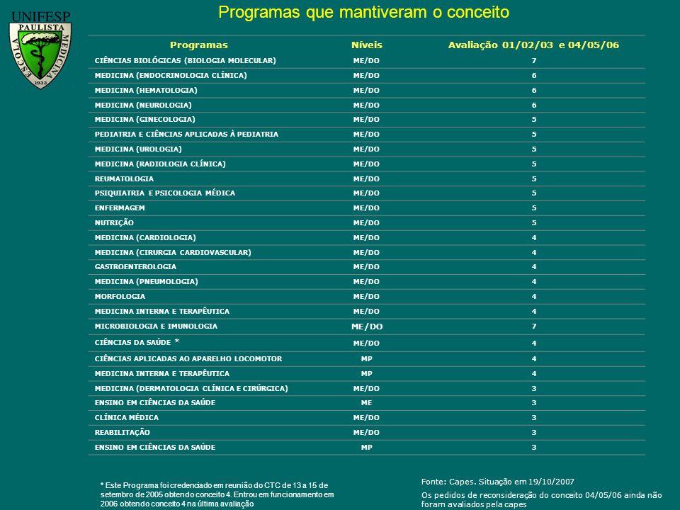 Fonte: Capes. Situação em 19/10/2007 Os pedidos de reconsideração do conceito 04/05/06 ainda não foram avaliados pela capes ProgramasNíveisAvaliação 0