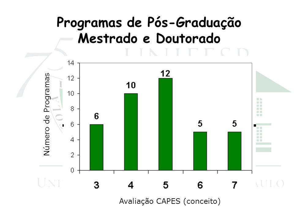 Número de Programas Avaliação CAPES (conceito) Programas de Pós-Graduação Mestrado e Doutorado