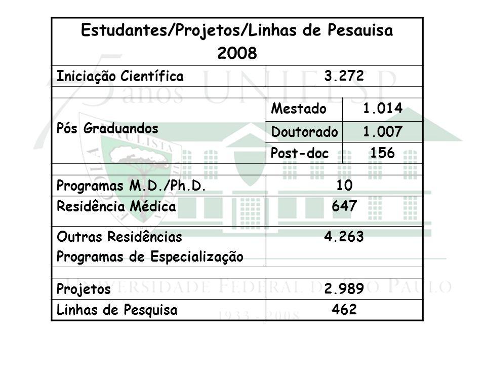 Estudantes/Projetos/Linhas de Pesauisa 2008 Iniciação Científica3.272 Pós Graduandos Mestado1.014 Doutorado1.007 Post-doc156 Programas M.D./Ph.D.10 Re
