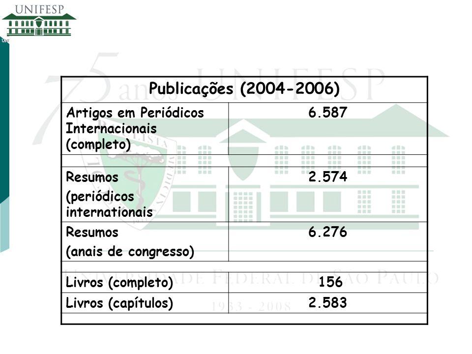 Publicações (2004-2006) Artigos em Periódicos Internacionais (completo) 6.587 Resumos (periódicos internationais 2.574 Resumos (anais de congresso) 6.