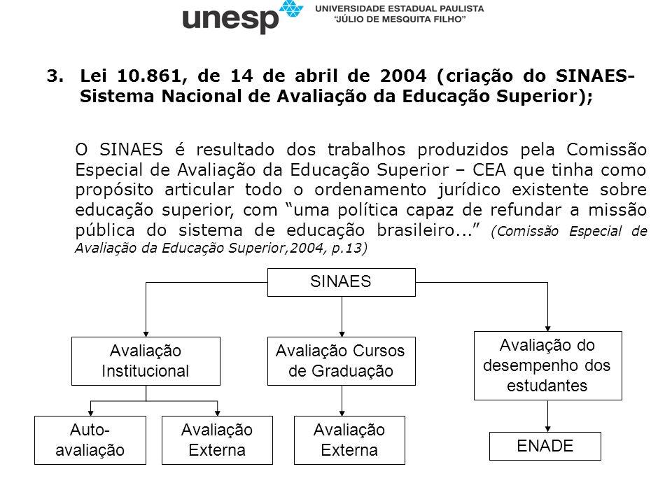 3.Lei 10.861, de 14 de abril de 2004 (criação do SINAES- Sistema Nacional de Avaliação da Educação Superior); O SINAES é resultado dos trabalhos produ