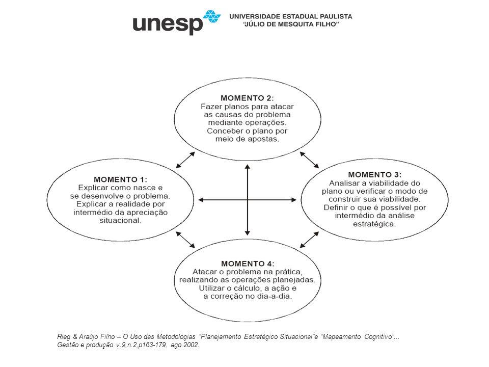 Rieg & Araújo Filho – O Uso das Metodologias Planejamento Estratégico Situacionale Mapeamento Cognitivo... Gestão e produção v.9,n.2,p163-179, ago.200
