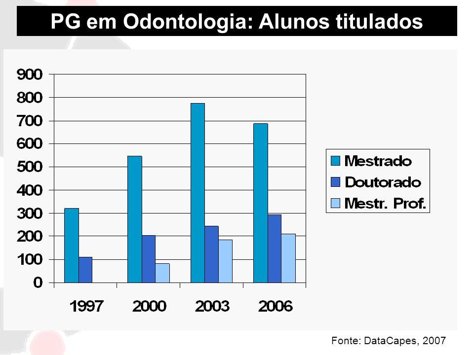 PG em Odontologia: Alunos titulados Fonte: DataCapes, 2007