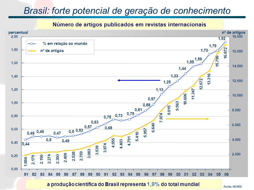 Brasil: forte potencial de geração de conhecimento 0,75 0,81 0,88 1,79 1,73 1,59 1,55 1,44 1,33 1,25 1,13 0,97 0,73 0,75 0,68 0,63 0,57 0,53 0,5 0,49