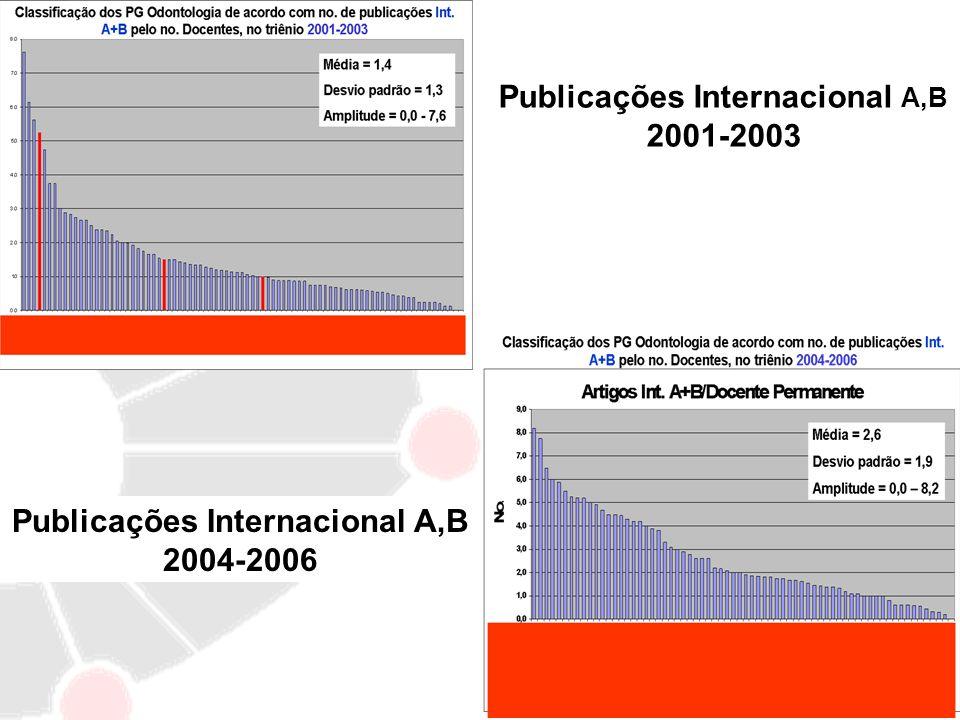 Publicações Internacional A,B 2001-2003 Publicações Internacional A,B 2004-2006