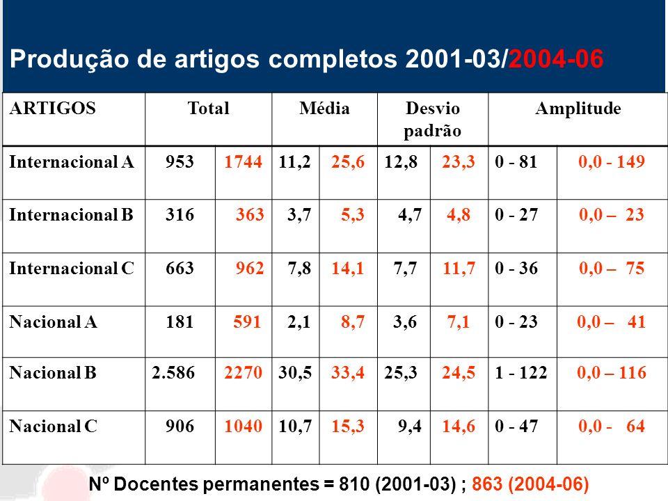 Produção de artigos completos 2001-03/2004-06 ARTIGOSTotalMédiaDesvio padrão Amplitude Internacional A 953174411,225,612,823,30 - 810,0 - 149 Internac