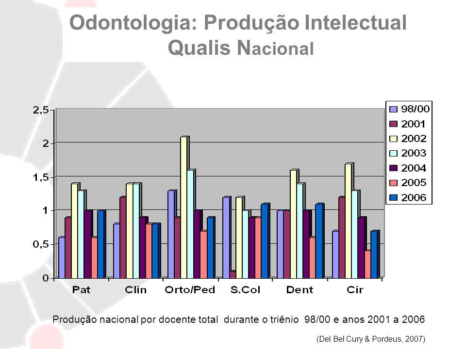 Odontologia: Produção Intelectual Qualis N acional Produção nacional por docente total durante o triênio 98/00 e anos 2001 a 2006 (Del Bel Cury & Pord