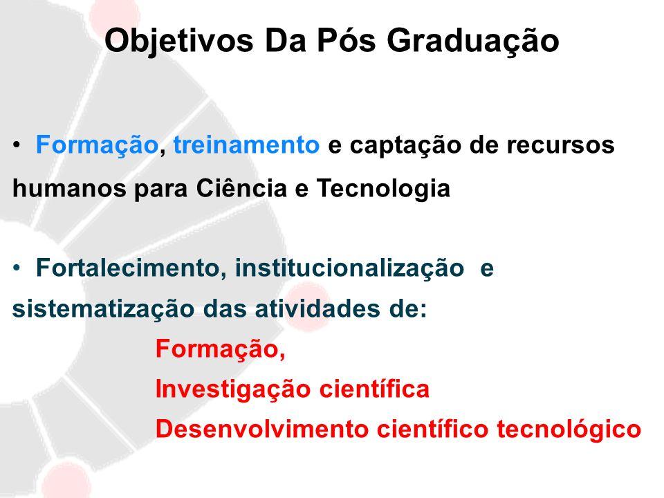 Objetivos Da Pós Graduação Formação, treinamento e captação de recursos humanos para Ciência e Tecnologia Fortalecimento, institucionalização e sistem