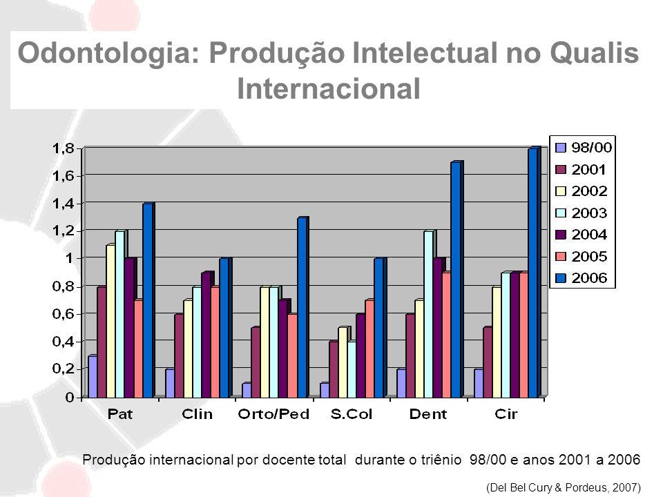 Odontologia: Produção Intelectual no Qualis Internacional Produção internacional por docente total durante o triênio 98/00 e anos 2001 a 2006 (Del Bel
