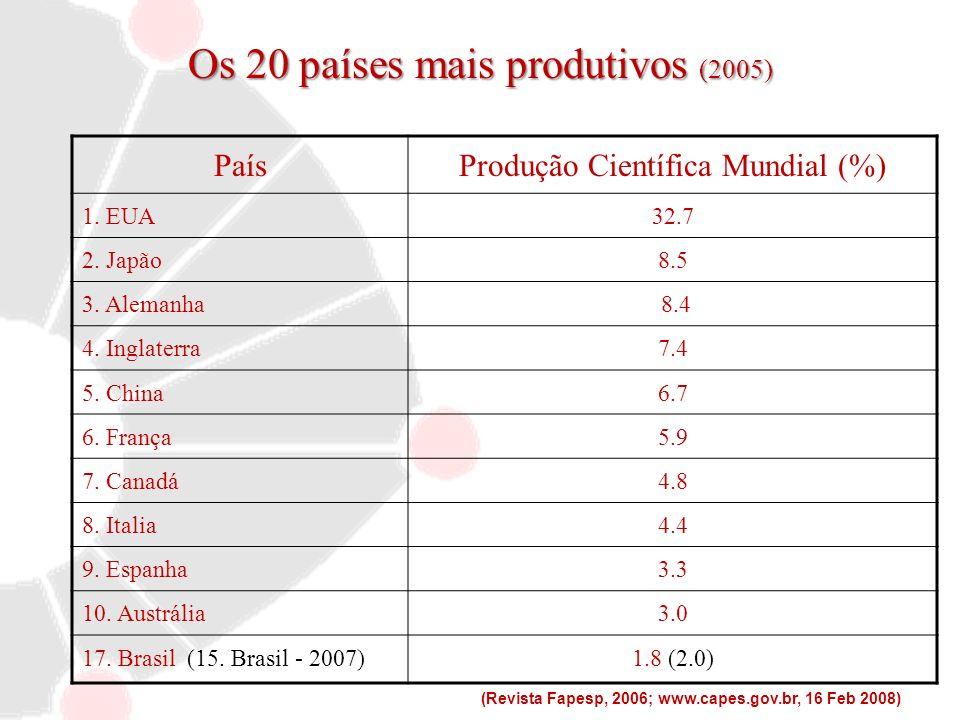 Os 20 países mais produtivos (2005) PaísProdução Científica Mundial (%) 1. EUA32.7 2. Japão8.5 3. Alemanha 8.4 4. Inglaterra7.4 5. China6.7 6. França5