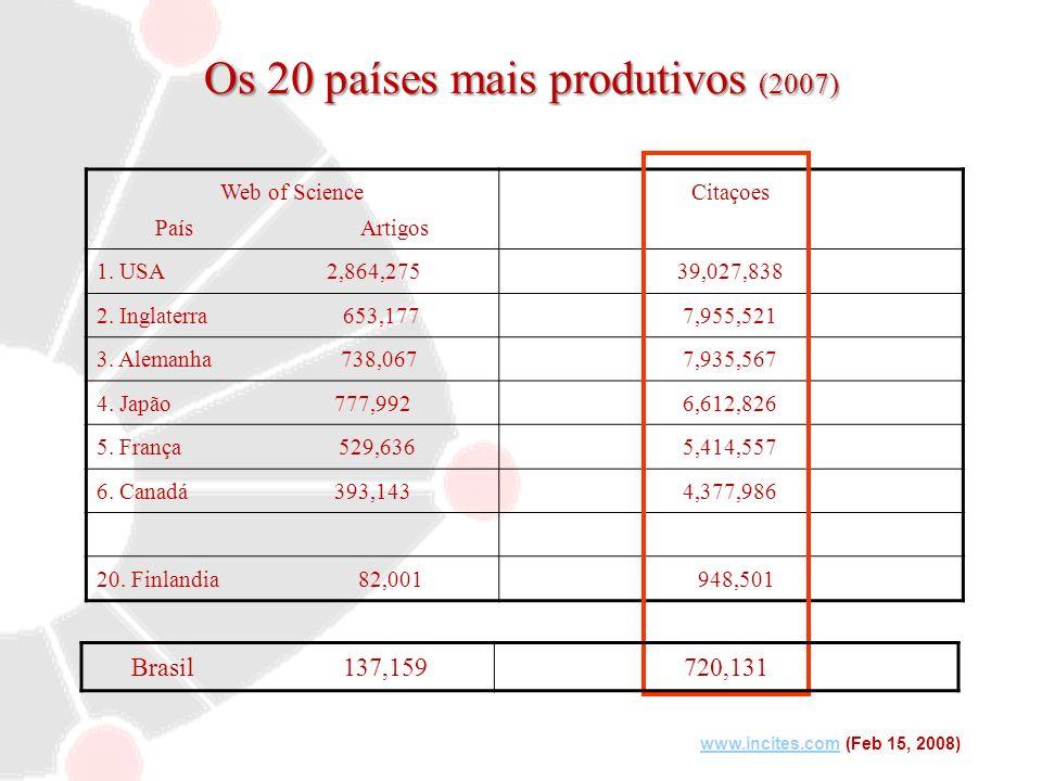 Os 20 países mais produtivos (2007) Web of Science País Artigos Citaçoes 1. USA 2,864,27539,027,838 2. Inglaterra 653,1777,955,521 3. Alemanha 738,067