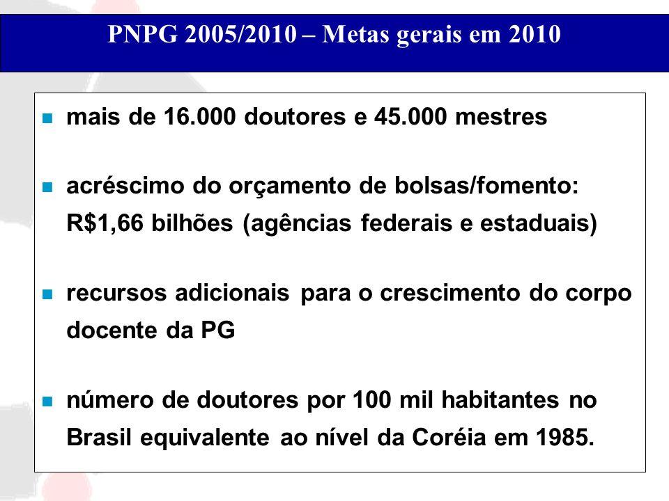 PNPG 2005/2010 – Metas gerais em 2010 n mais de 16.000 doutores e 45.000 mestres n acréscimo do orçamento de bolsas/fomento: R$1,66 bilhões (agências