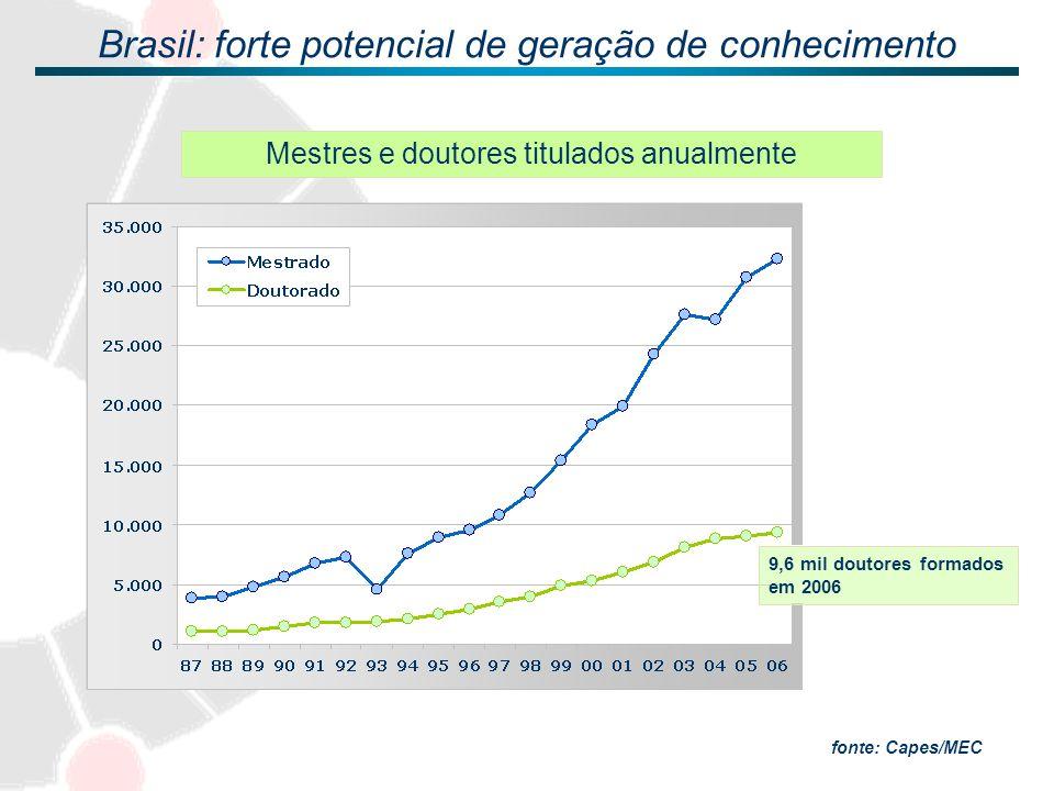 DOCENTES DOUTORES/100 mil habitantes - 2006