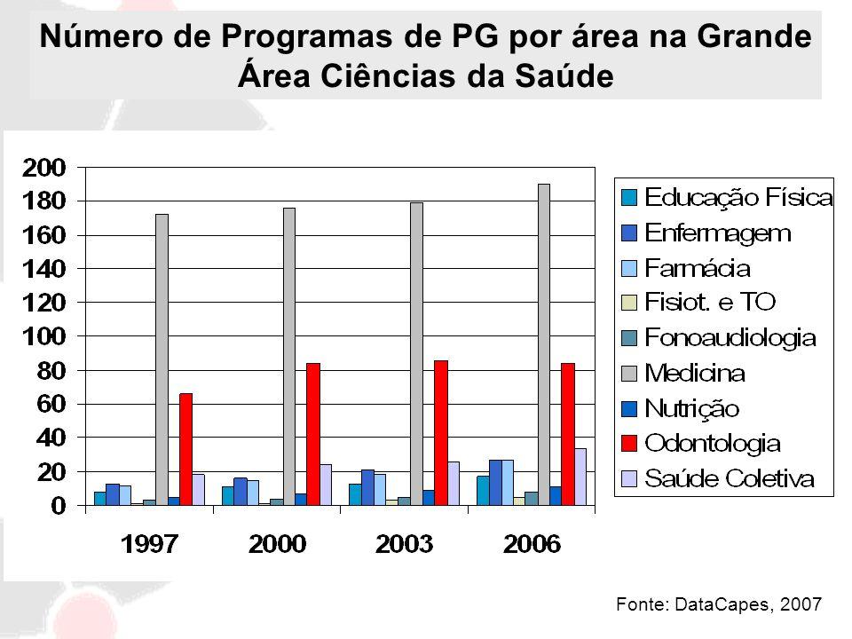 Fonte: DataCapes, 2007 Número de Programas de PG por área na Grande Área Ciências da Saúde