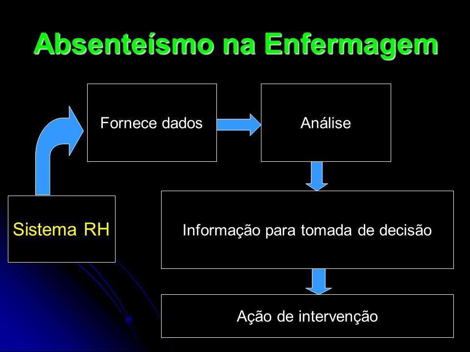Absenteísmo na Enfermagem Sistema RH Fornece dadosAnálise Informação para tomada de decisão Ação de intervenção