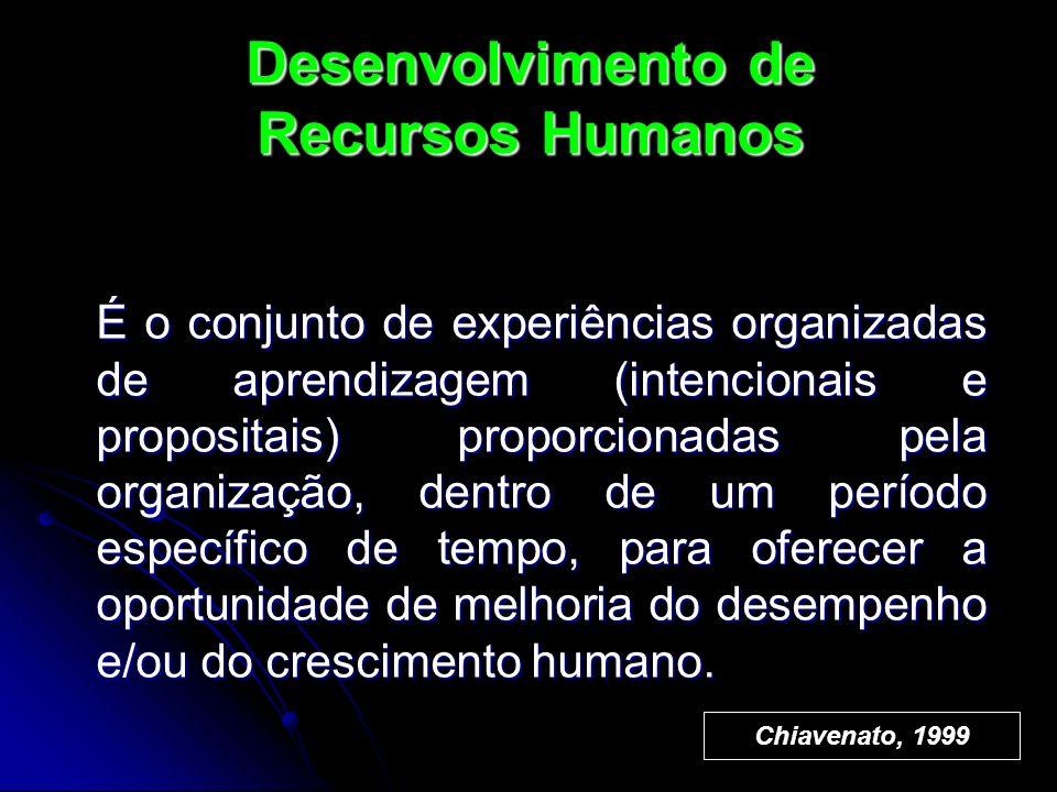 Desenvolvimento de Recursos Humanos É o conjunto de experiências organizadas de aprendizagem (intencionais e propositais) proporcionadas pela organiza