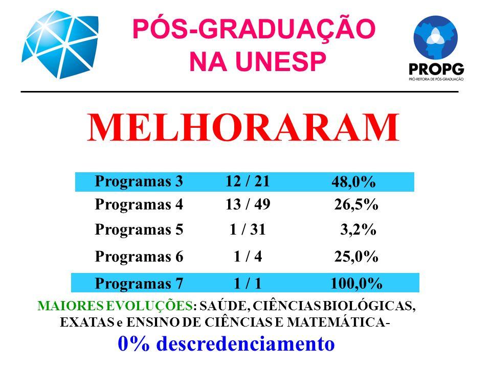 PÓS-GRADUAÇÃO NA UNESP MELHORARAM 100,0% Programas 7 25,0%Programas 6 3,2%Programas 5 26,5%Programas 4 48,0% Programas 3 1 / 1 1 / 4 1 / 31 13 / 49 12