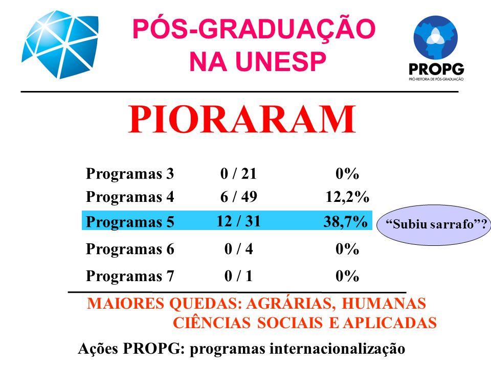 Ações PROPG: programas internacionalização PÓS-GRADUAÇÃO NA UNESP 0%0 / 1Programas 7 0%0 / 4Programas 6 38,7% 12 / 31 Programas 5 12,2%6 / 49Programas 4 0%0 / 21Programas 3 PIORARAM MAIORES QUEDAS: AGRÁRIAS, HUMANAS CIÊNCIAS SOCIAIS E APLICADAS Subiu sarrafo