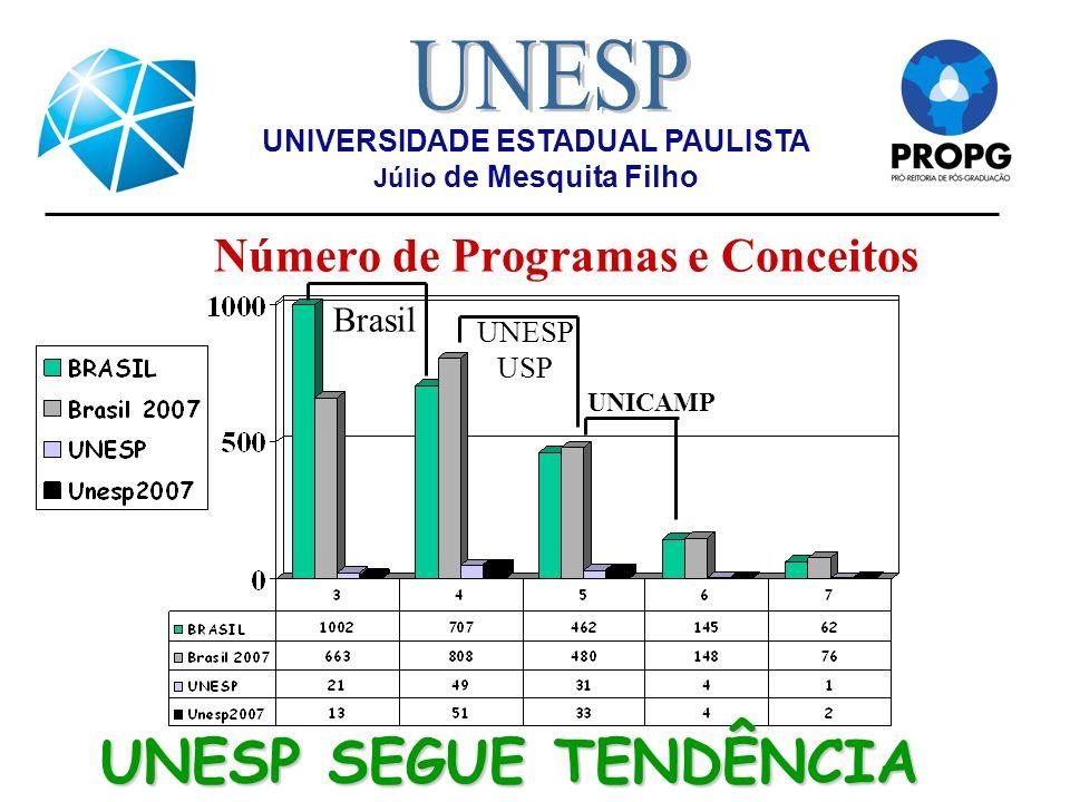 Número de Programas e Conceitos UNIVERSIDADE ESTADUAL PAULISTA Júlio de Mesquita Filho UNESP SEGUE TENDÊNCIA Brasil UNESP USP UNICAMP
