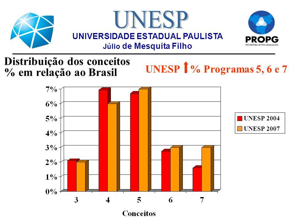 Distribuição dos conceitos % em relação ao Brasil UNIVERSIDADE ESTADUAL PAULISTA Júlio de Mesquita Filho UNESP % Programas 5, 6 e 7 UNESP 2004 UNESP 2