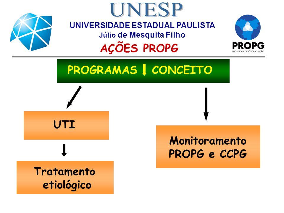 UNIVERSIDADE ESTADUAL PAULISTA Júlio de Mesquita Filho AÇÕES PROPG PROGRAMAS CONCEITO UTI Tratamento etiológico Monitoramento PROPG e CCPG
