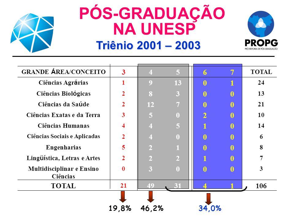 Distribuição dos conceitos % em relação ao Brasil UNIVERSIDADE ESTADUAL PAULISTA Júlio de Mesquita Filho UNESP % Programas 5, 6 e 7 UNESP 2004 UNESP 2007
