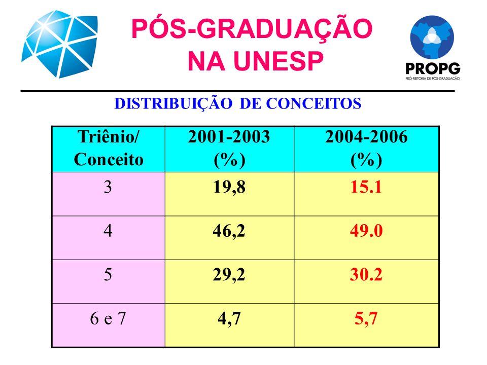 PÓS-GRADUAÇÃO NA UNESP Triênio/ Conceito 2001-2003 (%) 2004-2006 (%) 319,815.1 446,249.0 529,230.2 6 e 74,75,7 DISTRIBUIÇÃO DE CONCEITOS
