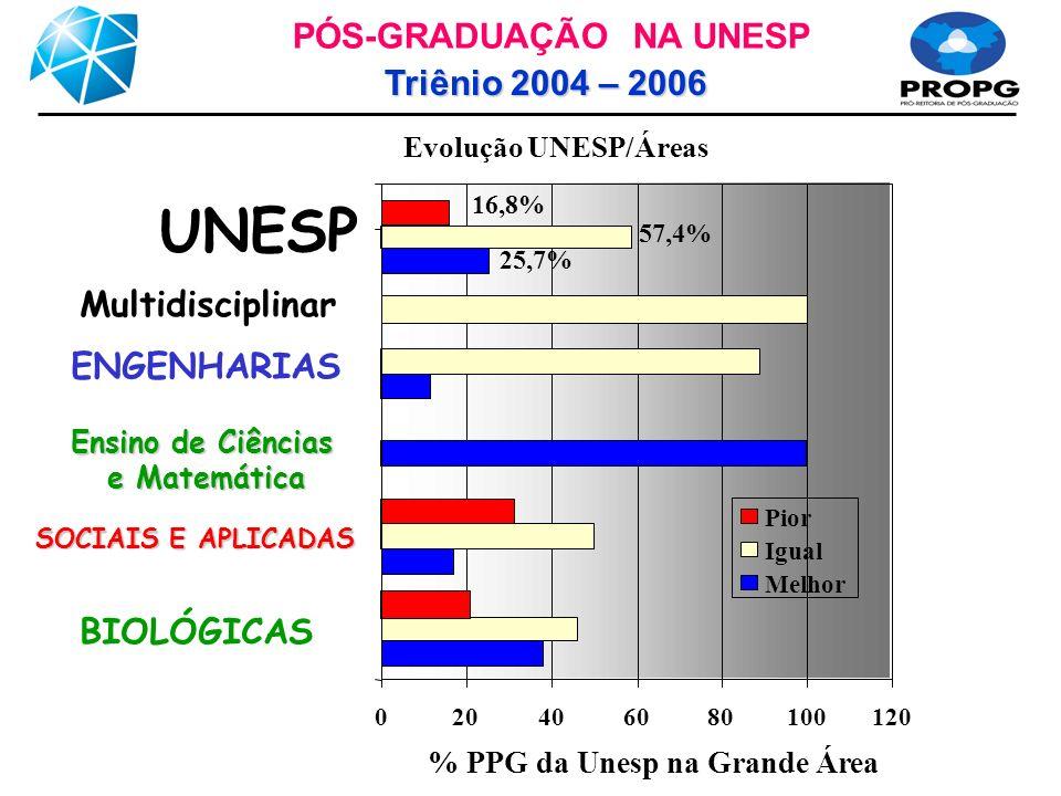 Evolução UNESP/Áreas 020406080100120 BIOLÓGICAS SOCIAIS E APLICADAS Ensino de Ciências e Matemática ENGENHARIAS Multidisciplinar UNESP % PPG da Unesp