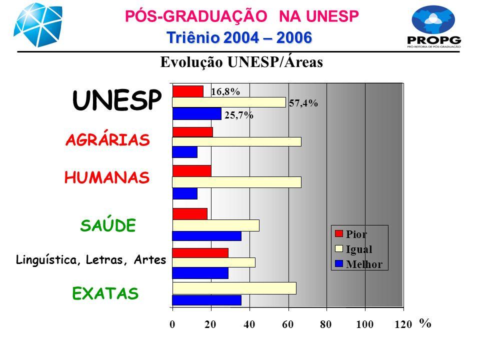 Evolução UNESP/Áreas 020406080100120 EXATAS Linguística, Letras, Artes SAÚDE HUMANAS UNESP Pior Igual Melhor PÓS-GRADUAÇÃO NA UNESP Triênio 2004 – 2006 16,8% 57,4% 25,7% % AGRÁRIAS