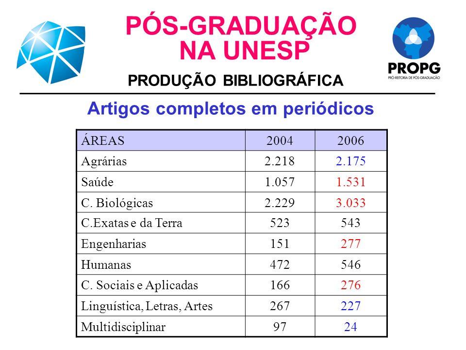 ÁREAS20042006 Agrárias2.2182.175 Saúde1.0571.531 C.